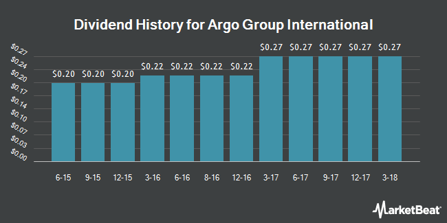 Dividend Payments by Quarter for Argo Group International Holdings (NASDAQ:AGII)