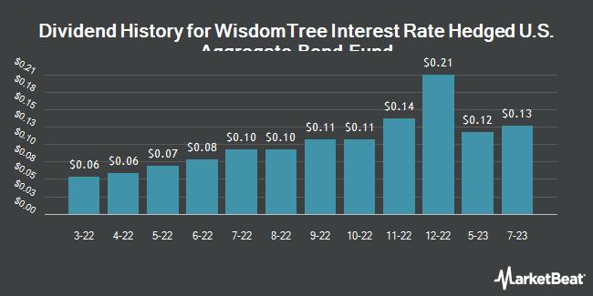 Dividend History for WisdomTree Interest Rate Hedged U.S. Aggregate Bond Fund (NASDAQ:AGZD)
