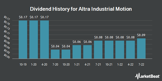 Dividend Payments by Quarter for Altra Industrial Motion Corp (NASDAQ:AIMC)