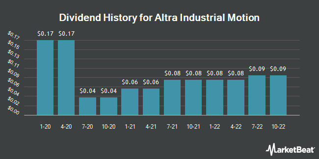 Dividend Payments by Quarter for Altra Industrial Motion Corp. (NASDAQ:AIMC)