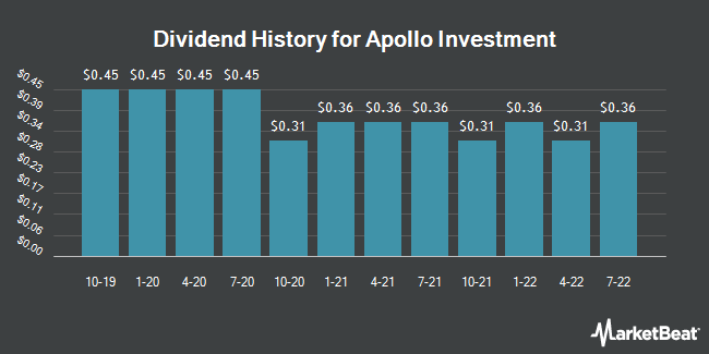 Dividend History for Apollo Investment (NASDAQ:AINV)