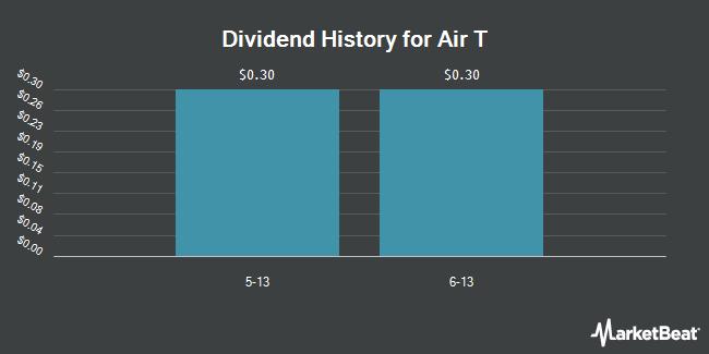Dividend Payments by Quarter for Air T (NASDAQ:AIRT)