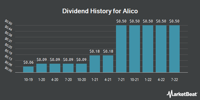 Dividend Payments by Quarter for Alico (NASDAQ:ALCO)