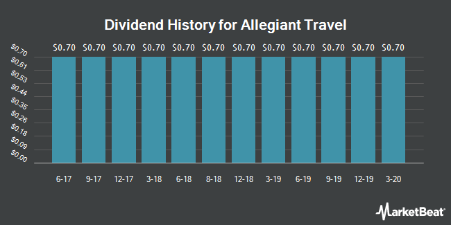 Dividend Payments by Quarter for Allegiant Travel Company (NASDAQ:ALGT)