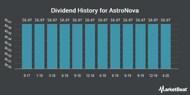 Dividend Payments by Quarter for AstroNova (NASDAQ:ALOT)