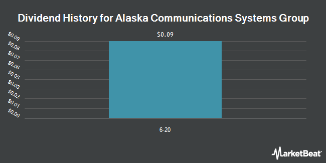 Dividend Payments by Quarter for Alaska Communications Systems Group (NASDAQ:ALSK)