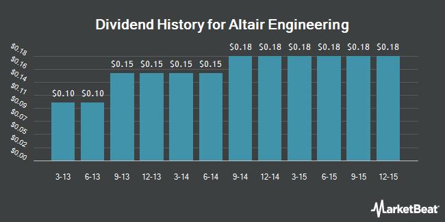 Dividend Payments by Quarter for Altera (NASDAQ:ALTR)