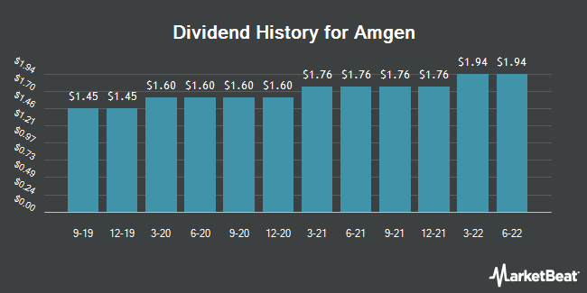 Dividend Payments by Quarter for Amgen (NASDAQ:AMGN)