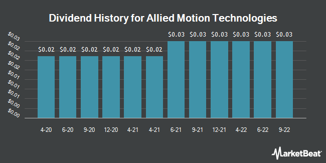 Dividend Payments by Quarter for Allied Motion Technologies (NASDAQ:AMOT)