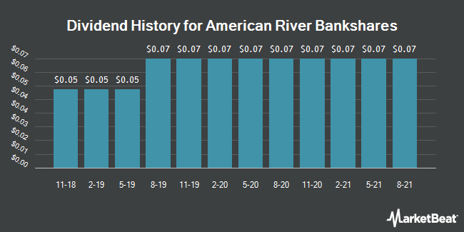 Dividend Payments by Quarter for American River Bankshares (NASDAQ:AMRB)