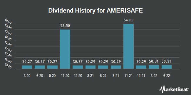 Dividend Payments by Quarter for AMERISAFE (NASDAQ:AMSF)