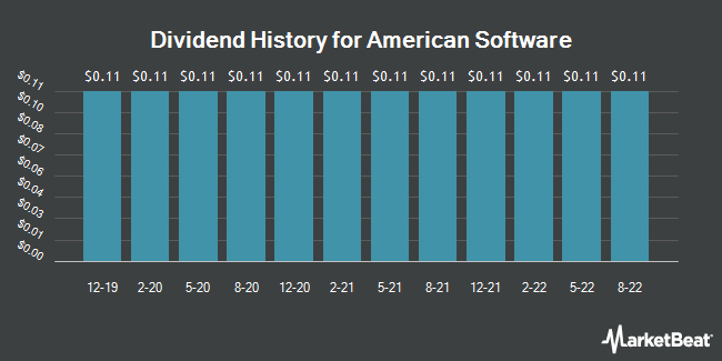 Dividend Payments by Quarter for American Software (NASDAQ:AMSWA)