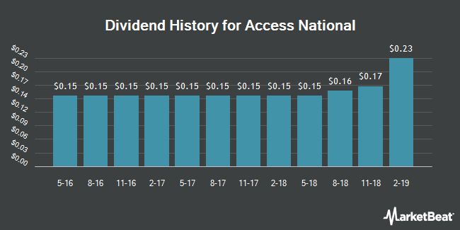 Dividend Payments by Quarter for Access National Corporation (NASDAQ:ANCX)