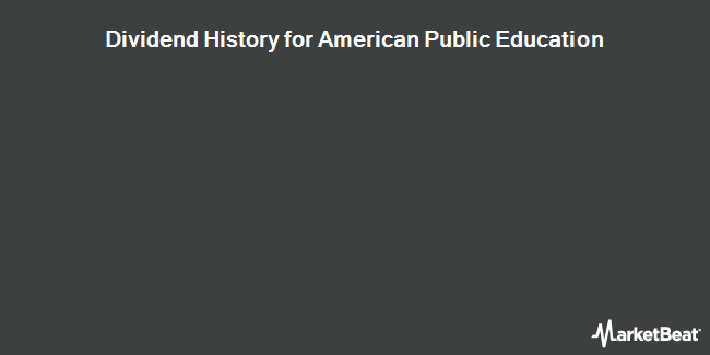 Dividend Payments by Quarter for American Public Education (NASDAQ:APEI)
