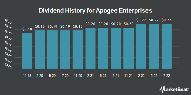 Dividend Payments by Quarter for Apogee Enterprises (NASDAQ:APOG)