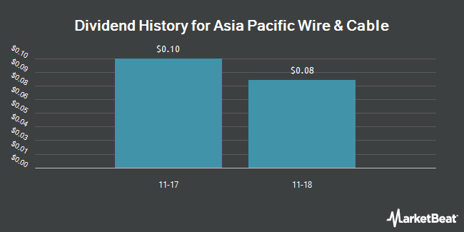 Dividend Payments by Quarter for Asia Pacific Wire Cable (NASDAQ:APWC)