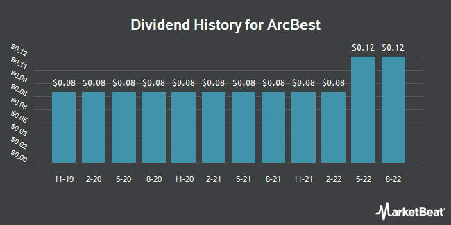 Dividend Payments by Quarter for ArcBest (NASDAQ:ARCB)