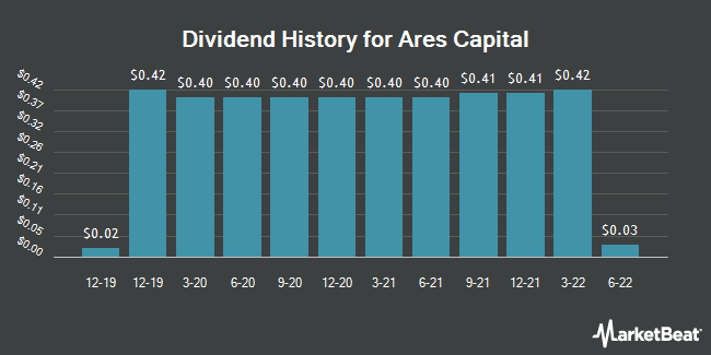 Dividend Payments by Quarter for Ares Capital Corporation (NASDAQ:ARCC)
