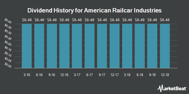 Dividend Payments by Quarter for American Railcar Industries (NASDAQ:ARII)
