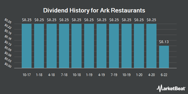 Dividend Payments by Quarter for Ark Restaurants Corp. (NASDAQ:ARKR)