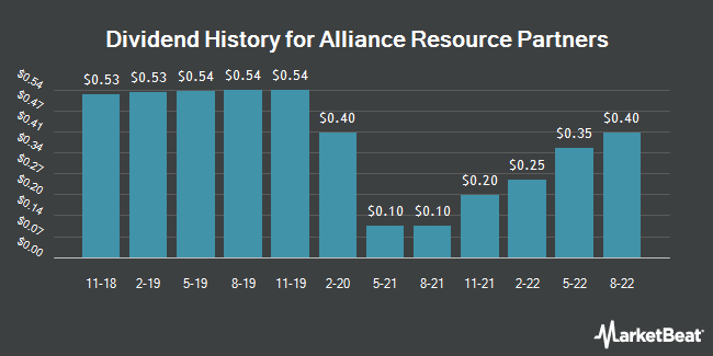 Dividend Payments by Quarter for Alliance Resource Partners, L.P. (NASDAQ:ARLP)