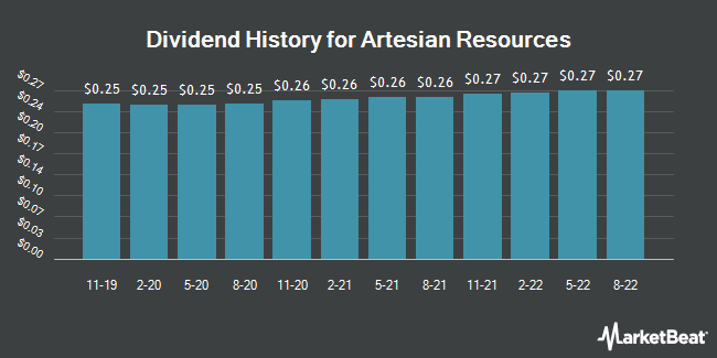 Dividend Payments by Quarter for Artesian Resources Corporation (NASDAQ:ARTNA)
