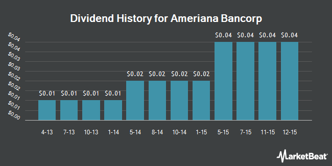 Dividend Payments by Quarter for Ameriana Bancorp (NASDAQ:ASBI)