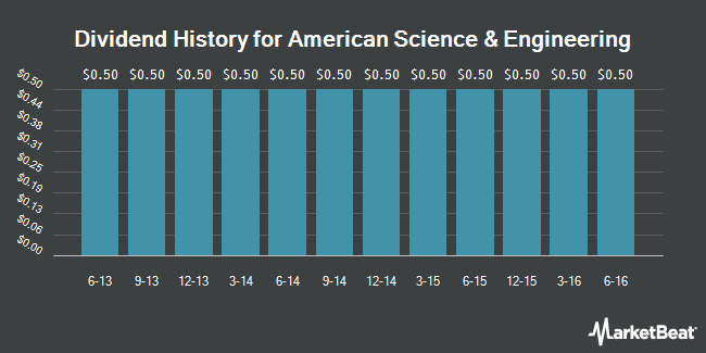 Dividend Payments by Quarter for American Science & Engineering (NASDAQ:ASEI)