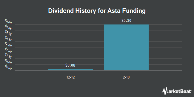 Dividend Payments by Quarter for Asta Funding (NASDAQ:ASFI)