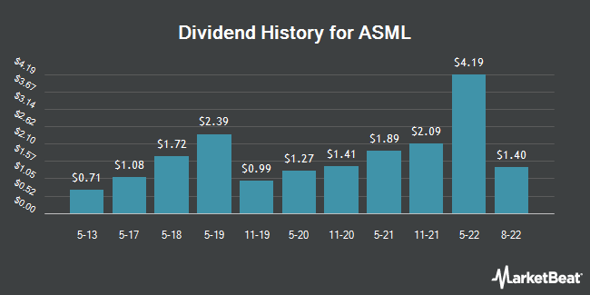 Dividend Payments by Quarter for ASML Holding N.V. (NASDAQ:ASML)