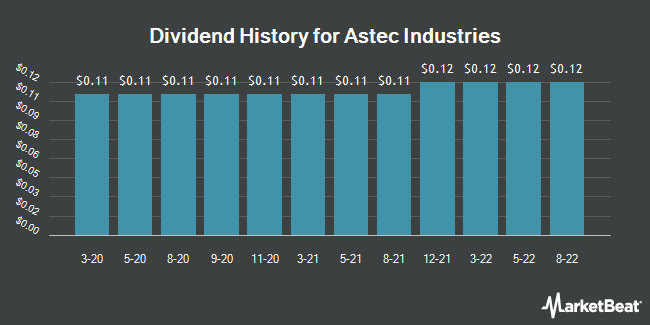 Dividend Payments by Quarter for Astec Industries (NASDAQ:ASTE)