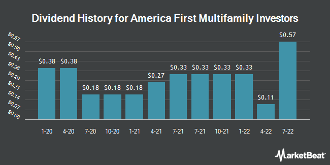 Dividend Payments by Quarter for America First Multifamily Investors LP (NASDAQ:ATAX)