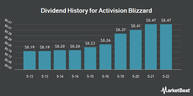 Dividend Payments by Quarter for Activision Blizzard (NASDAQ:ATVI)