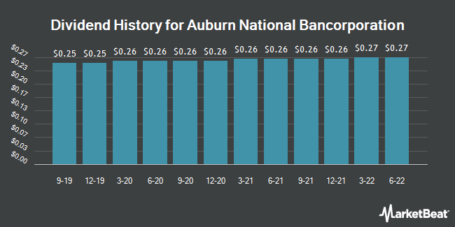 Dividend Payments by Quarter for Auburn National Bancorporation (NASDAQ:AUBN)
