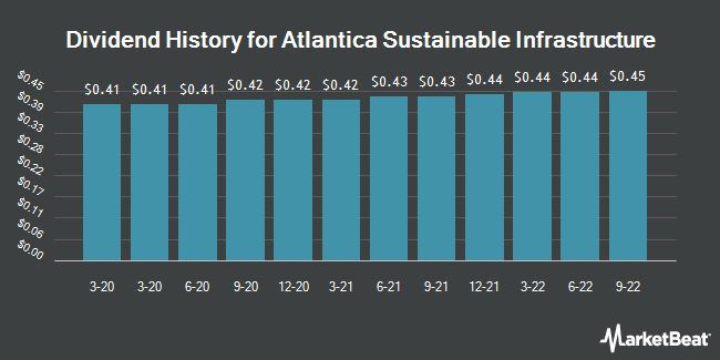 Dividend Payments by Quarter for Atlantica Yield (NASDAQ:AY)