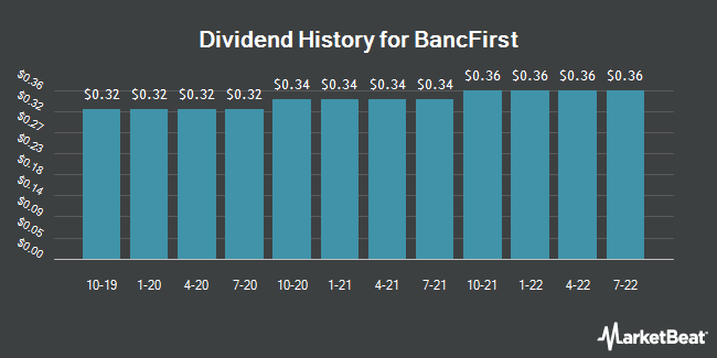 Dividend Payments by Quarter for BancFirst (NASDAQ:BANF)