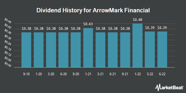 Dividend Payments by Quarter for StoneCastle Financial Corp (NASDAQ:BANX)