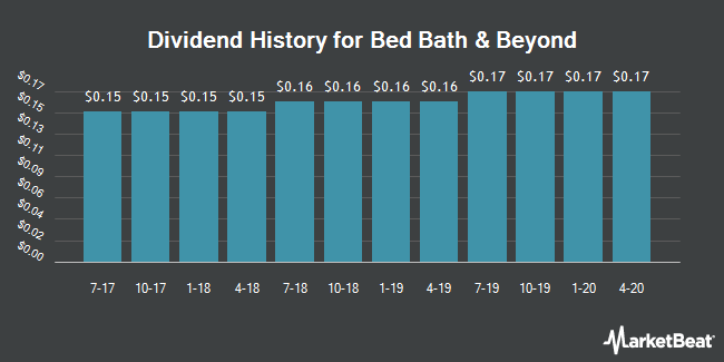 Dividend Payments by Quarter for Bed Bath & Beyond (NASDAQ:BBBY)