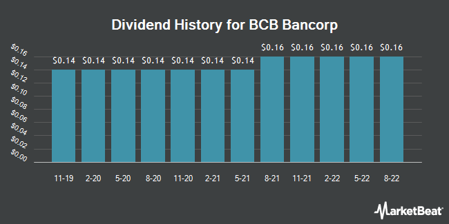 Dividend History for BCB Bancorp (NASDAQ:BCBP)