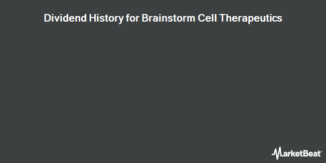 Dividend Payments by Quarter for Brainstorm Cell Therapeutics (NASDAQ:BCLI)