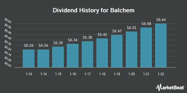 Dividend Payments by Quarter for Balchem Corporation (NASDAQ:BCPC)