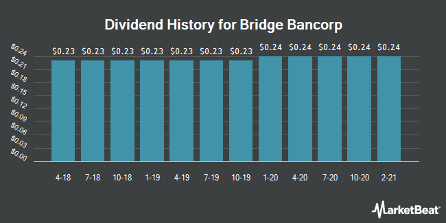 Dividend Payments by Quarter for Bridge Bancorp (NASDAQ:BDGE)