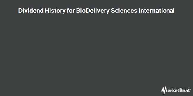 Dividend Payments by Quarter for BioDelivery Sciences International (NASDAQ:BDSI)