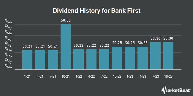 Dividend History for Bank First (NASDAQ:BFC)