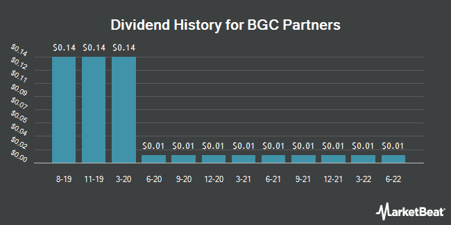Dividend Payments by Quarter for BGC Partners (NASDAQ:BGCP)