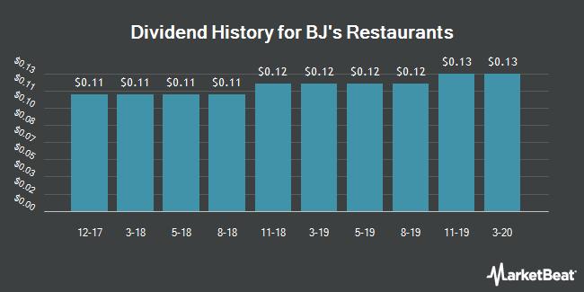 Dividend Payments by Quarter for BJ`s Restaurants (NASDAQ:BJRI)