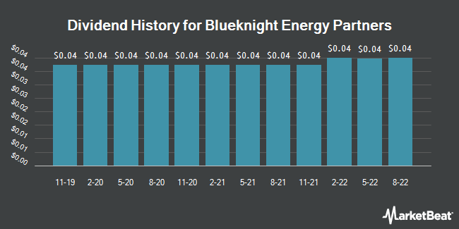 Dividend History for Blueknight Energy Partners (NASDAQ:BKEP)