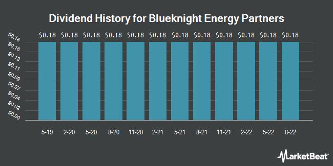 Dividend History for Blueknight Energy Partners (NASDAQ:BKEPP)