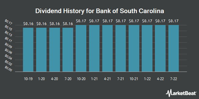 Dividend Payments by Quarter for Bank of South Carolina (NASDAQ:BKSC)
