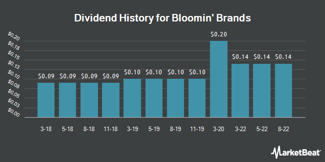 Dividend Payments by Quarter for Bloomin` Brands (NASDAQ:BLMN)